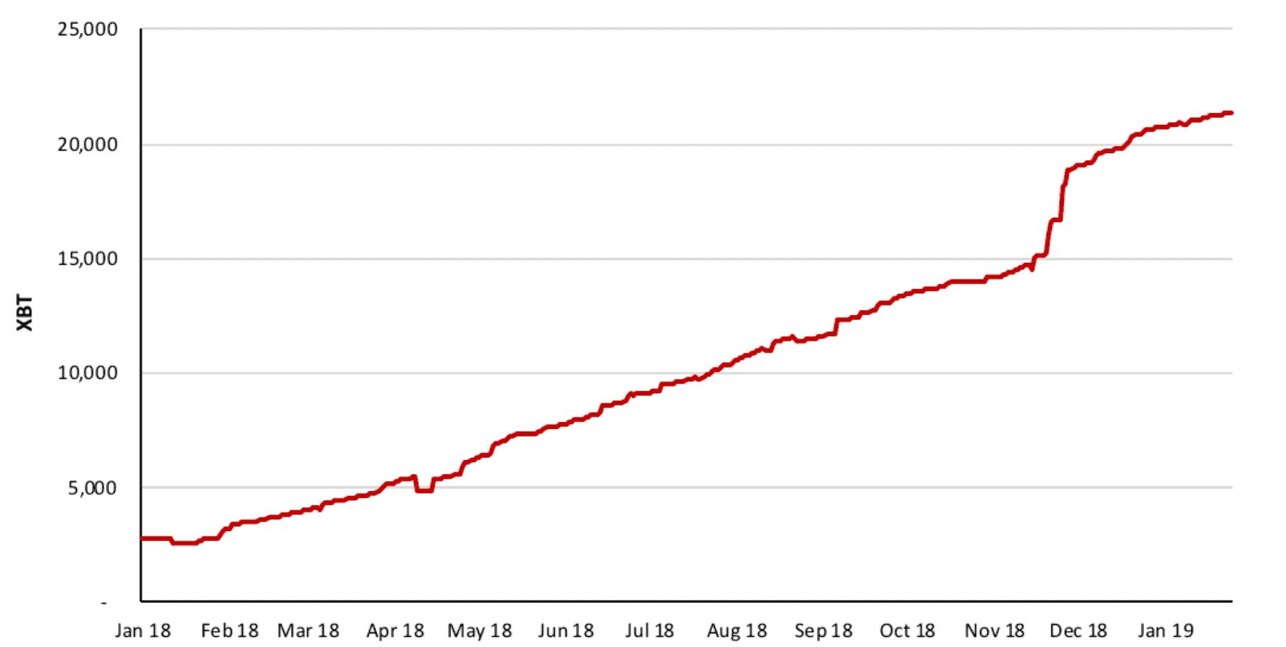 Объем страхового фонда Bitmex