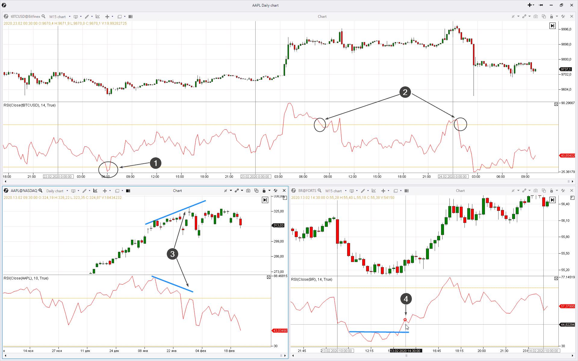 Сигналы индикатора RSI