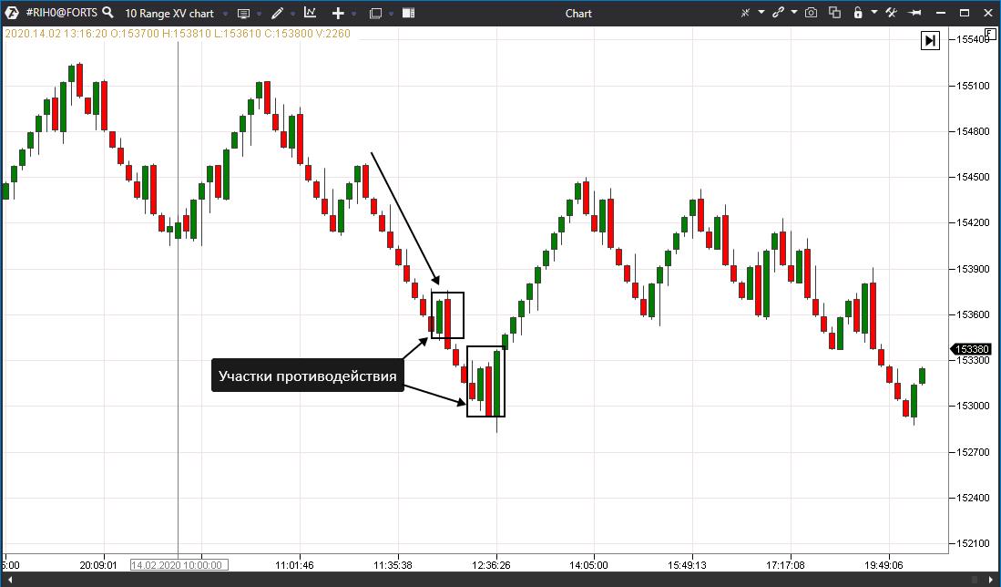 график в формате Range XV