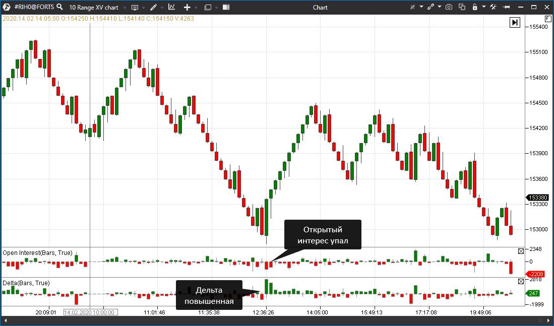 Анализ графика Range XV