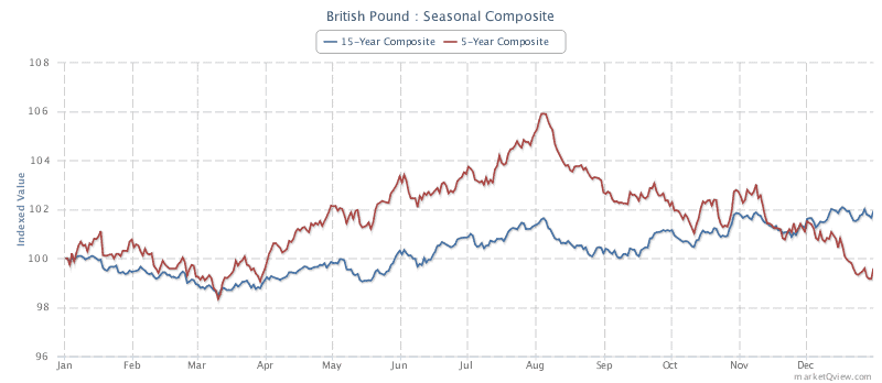 Seasonal Pound sterling futures contract price chart (Source: Marketview)