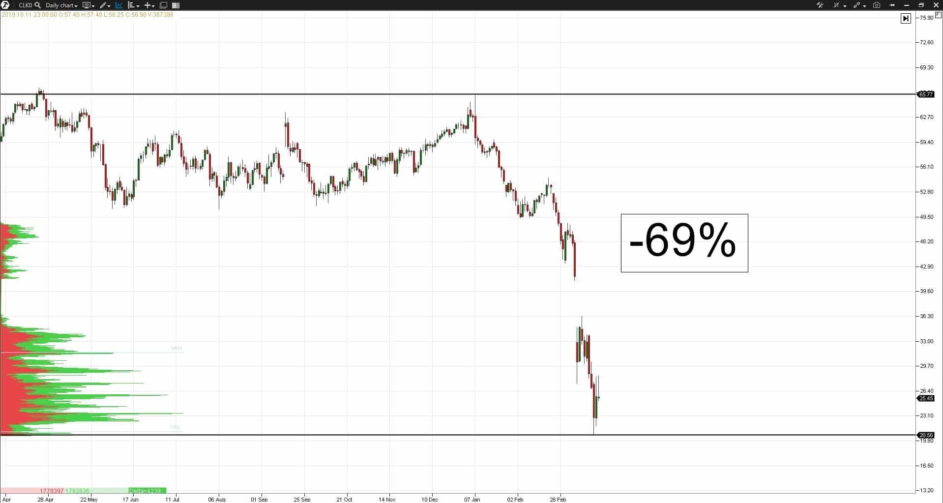 График движения цены нефти