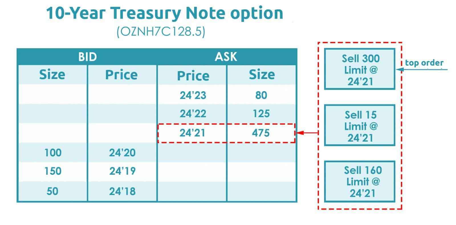 10-Year Treasury Note option (OZNH7C128.5)