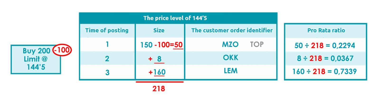 The price level of 144'5