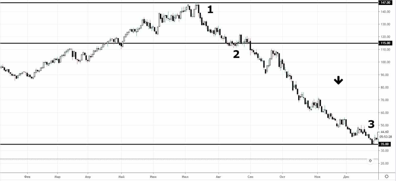 Хроника падения цен на нефть