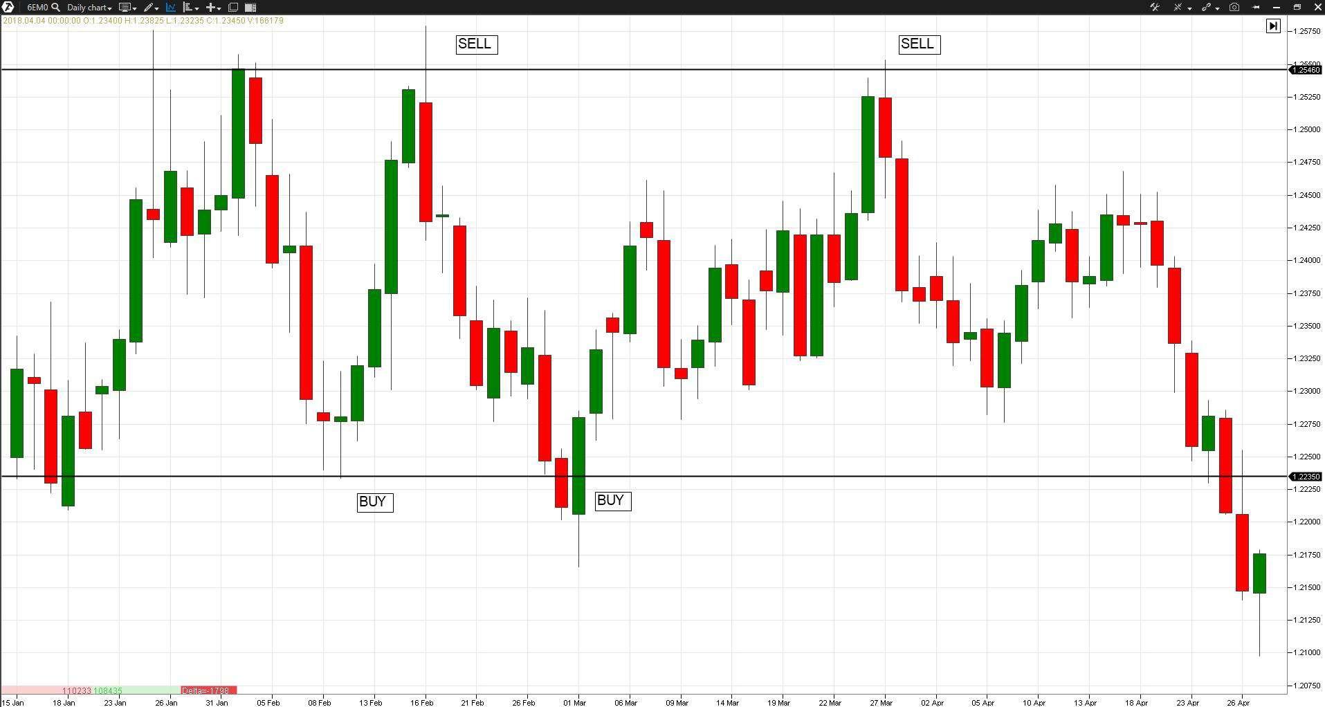 Пример рынка, который стоит в диапазоне, давая возможность совершать сделки на возврат в диапазон.