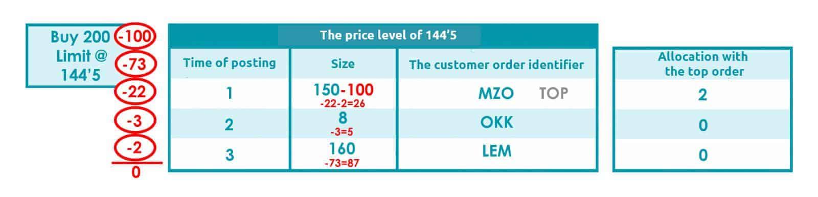 The price level