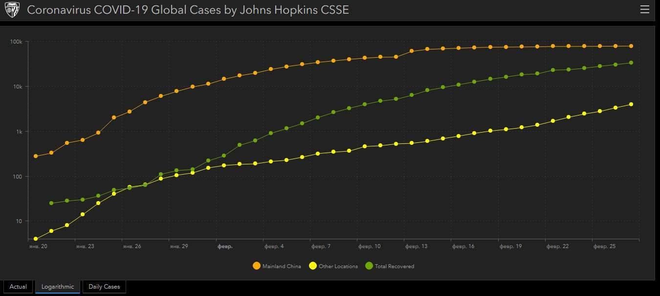 Coronavirus in the chart