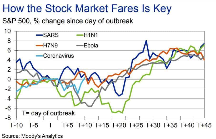Коронавирус и цены акций
