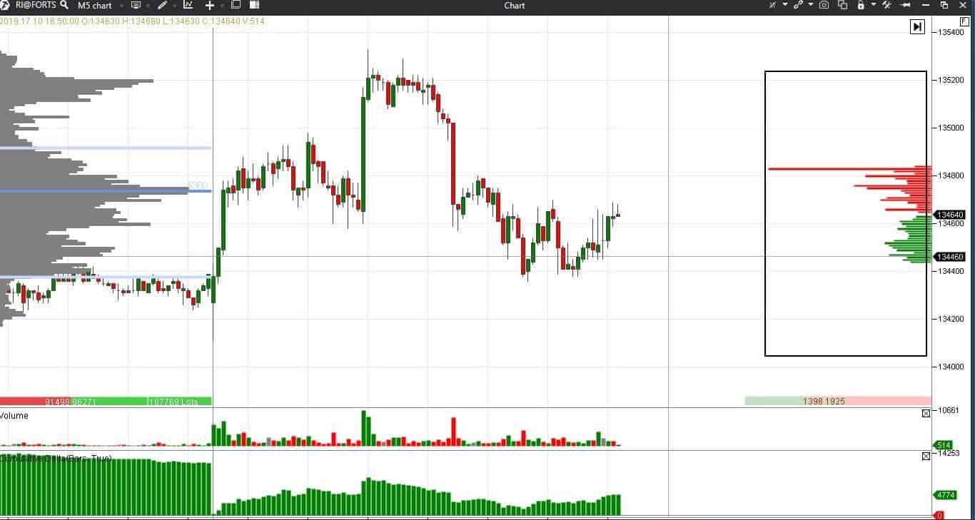 Индикатор глубины рынка