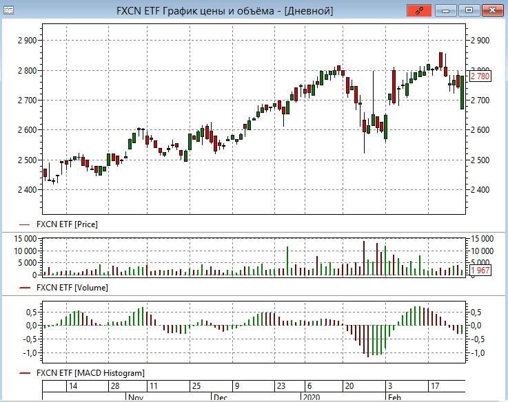 Coronavirus and Chinese stocks