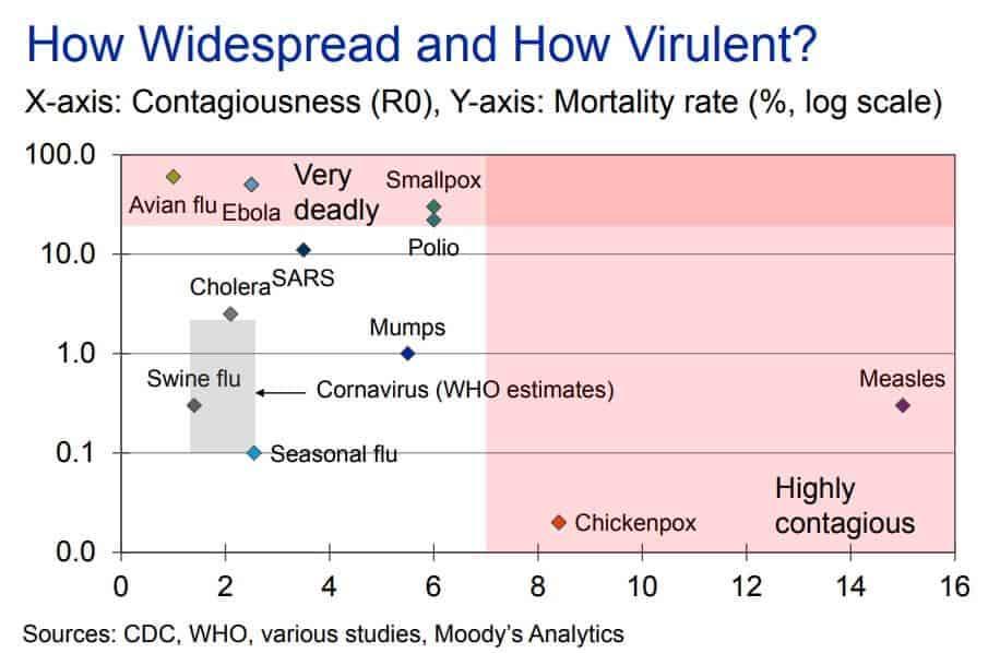 Coronavirus danger