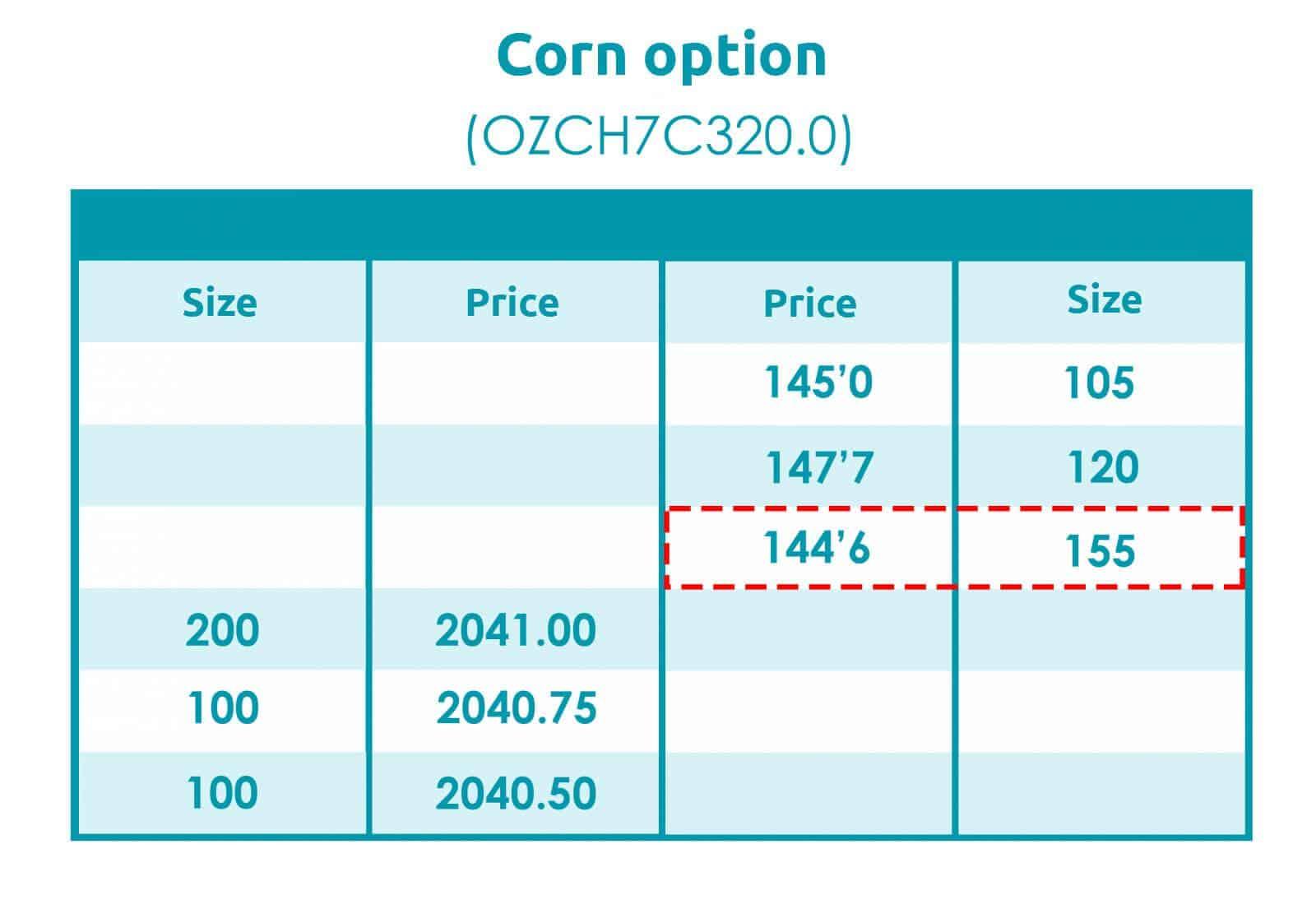 Corn option (OZCH7C320.0)