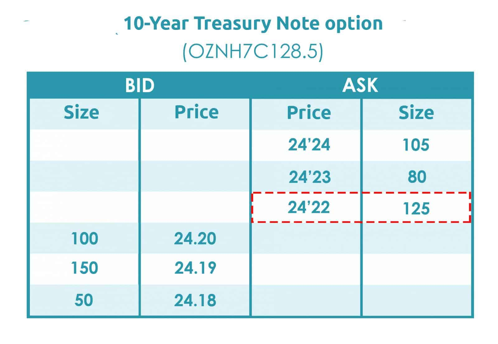 10-Year Treasury Note option