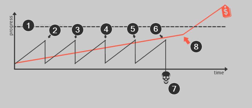 Кривая обучения