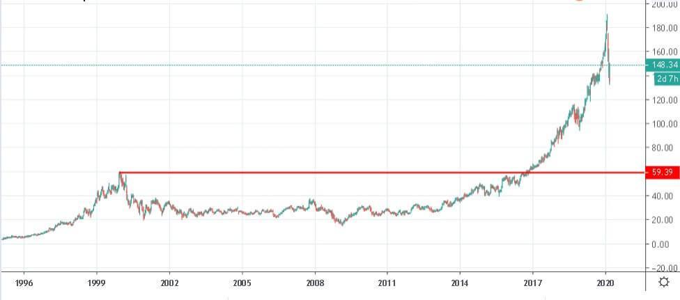 Исторический график цены Microsoft (MSFT), 1 свеча - 1 неделя