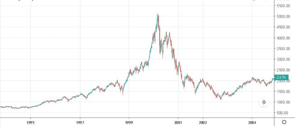 Индекс Nasdaq Composite во время пузыря доткомов и последующего краха