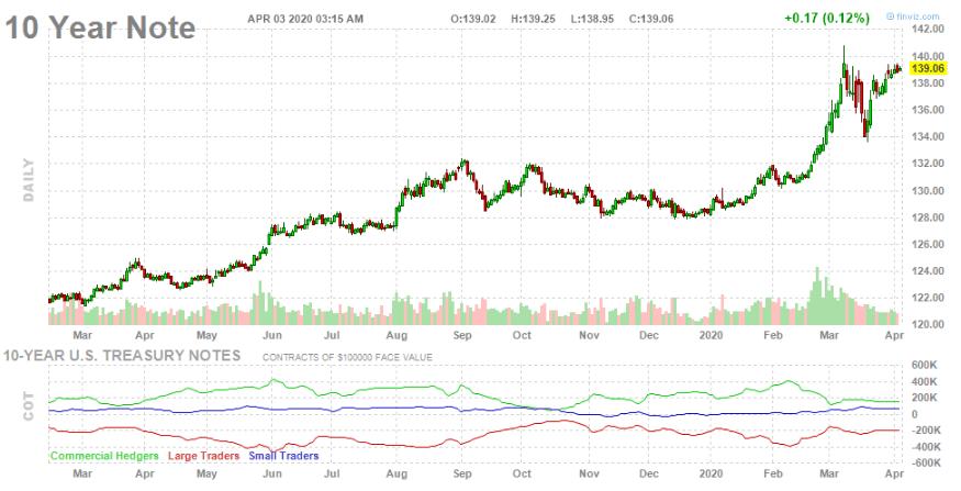 10-летние облигации США
