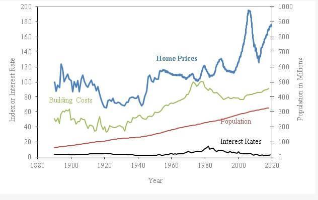 Себестоимость строительства, исторические процентные ставки и динамика роста населения США.