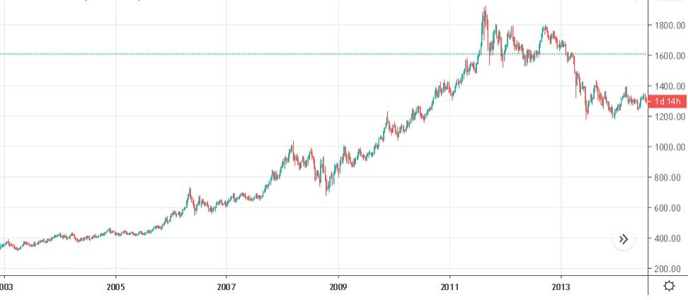 Стоимость золота в период и после глобального финансового кризиса 2008-2009 г.г.
