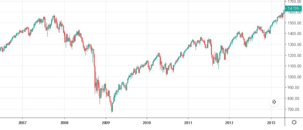 График S&P
