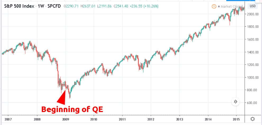 Beginning of QE