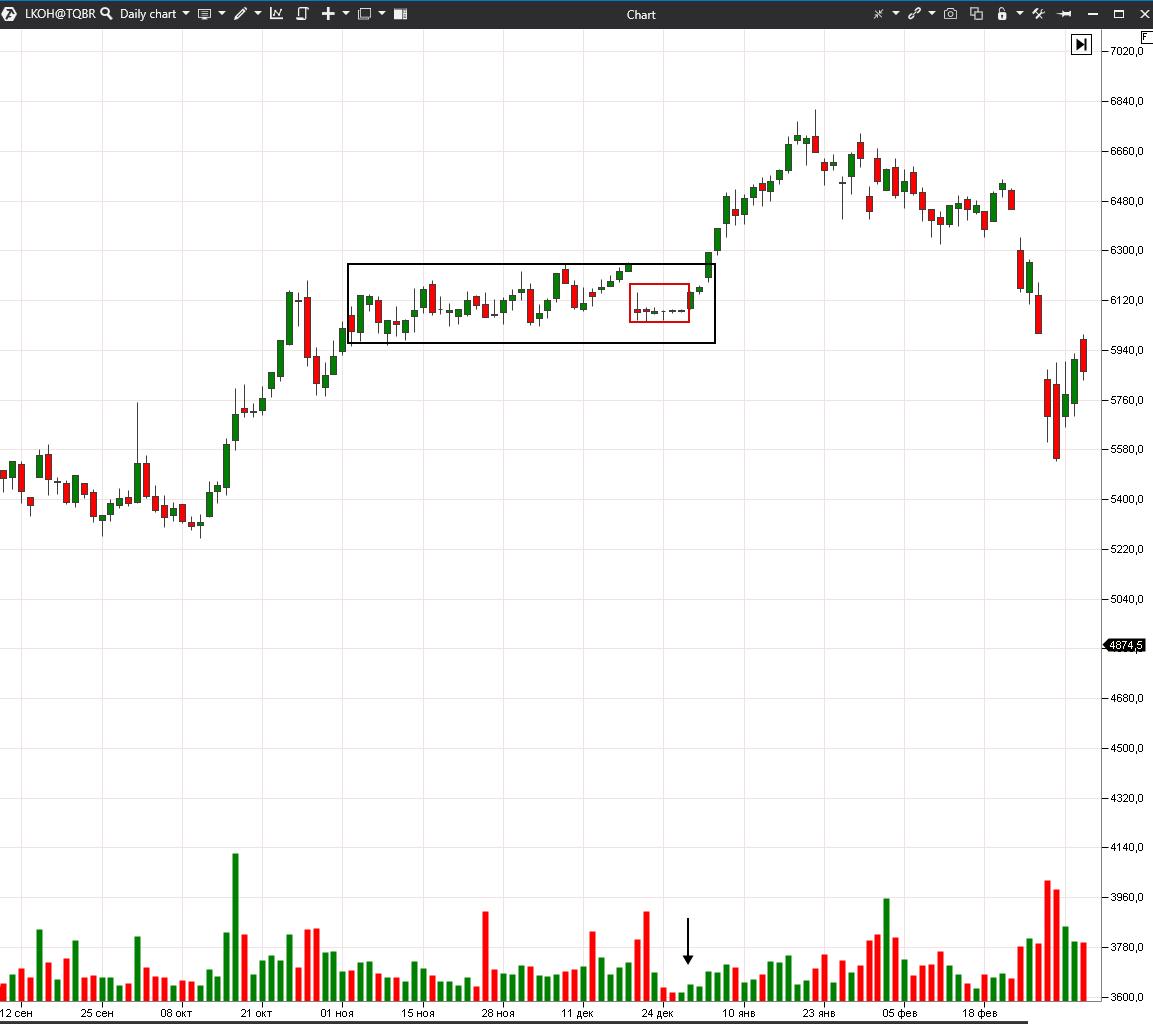 Пример флэта на бирже