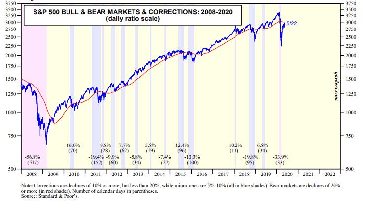 The stock market correction history