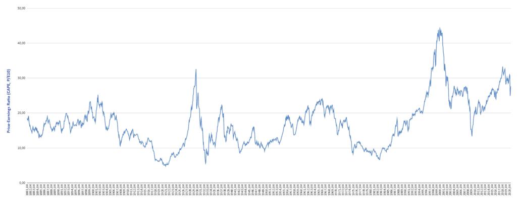 Динамика индекса САРЕ