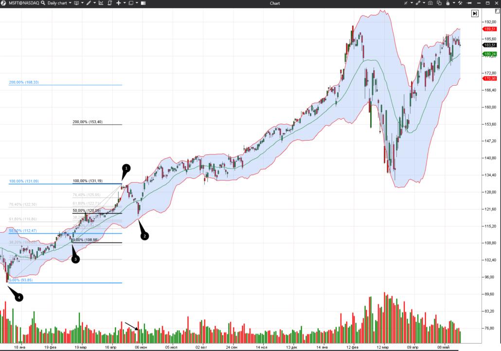 Коррекция на рынке акций MSFT