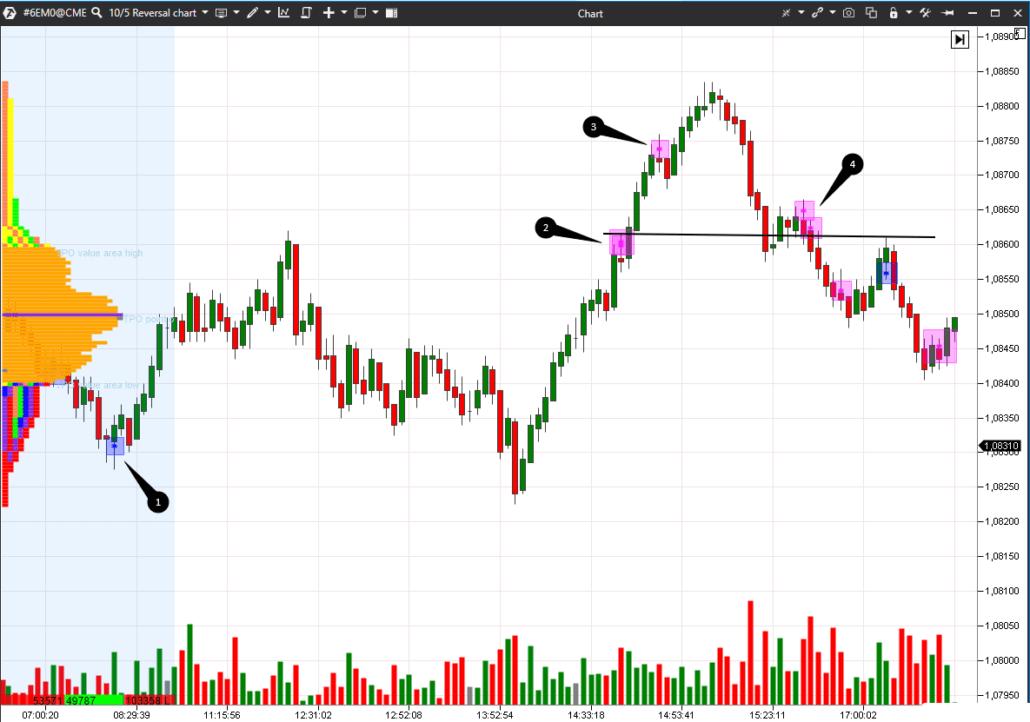 Использование графиков Reversal на рынке валют