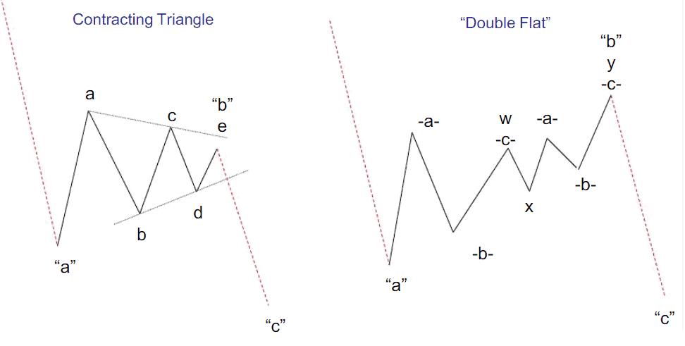 Примеры коррекции на графике волн