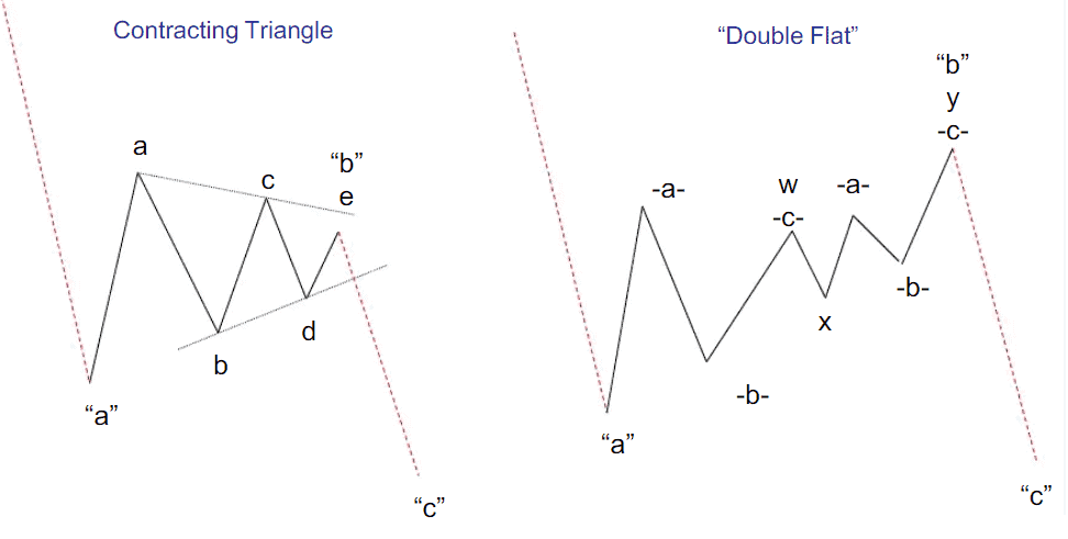 Correction examples in the wave chart