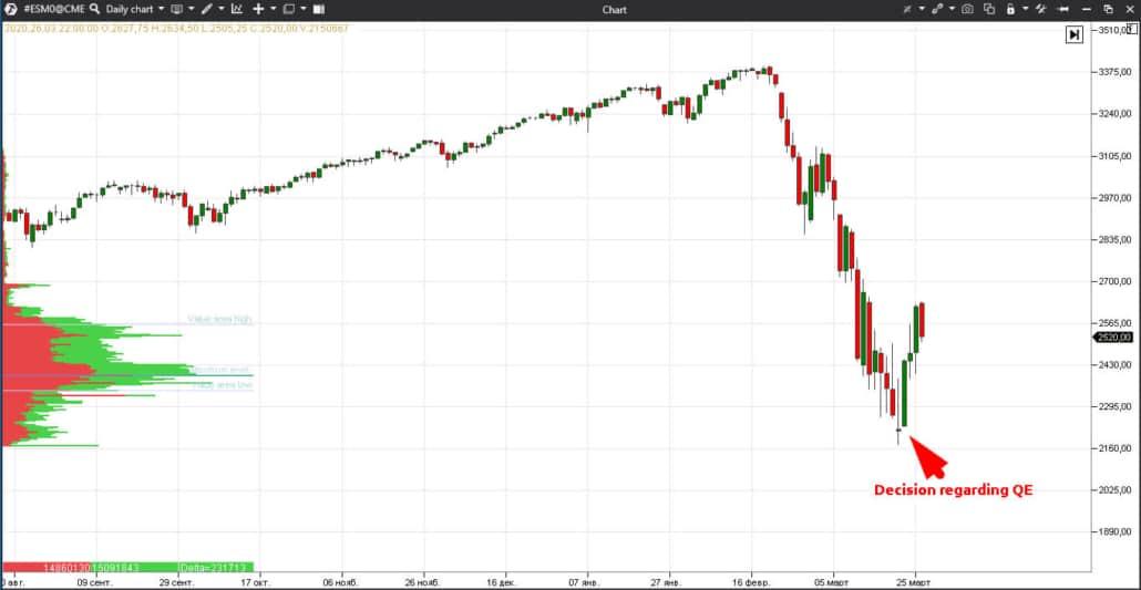 Decision regarding QE