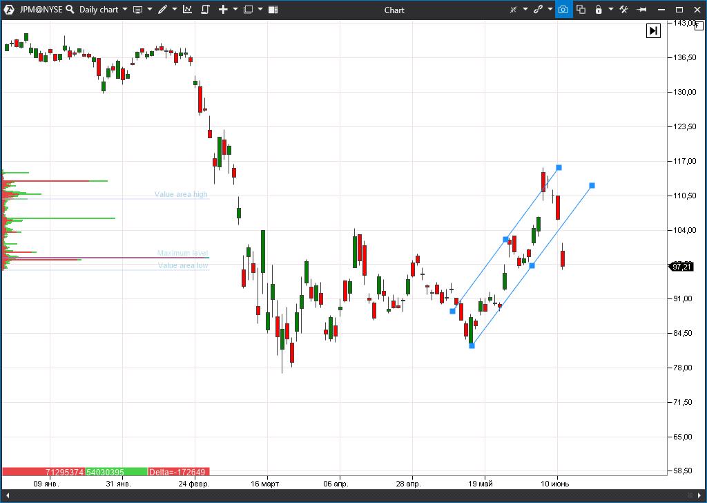 акции JPMorgan Chase (JPM)