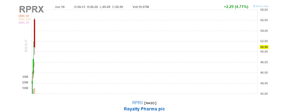 Royalty Pharma stock