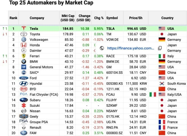Leading world automakers