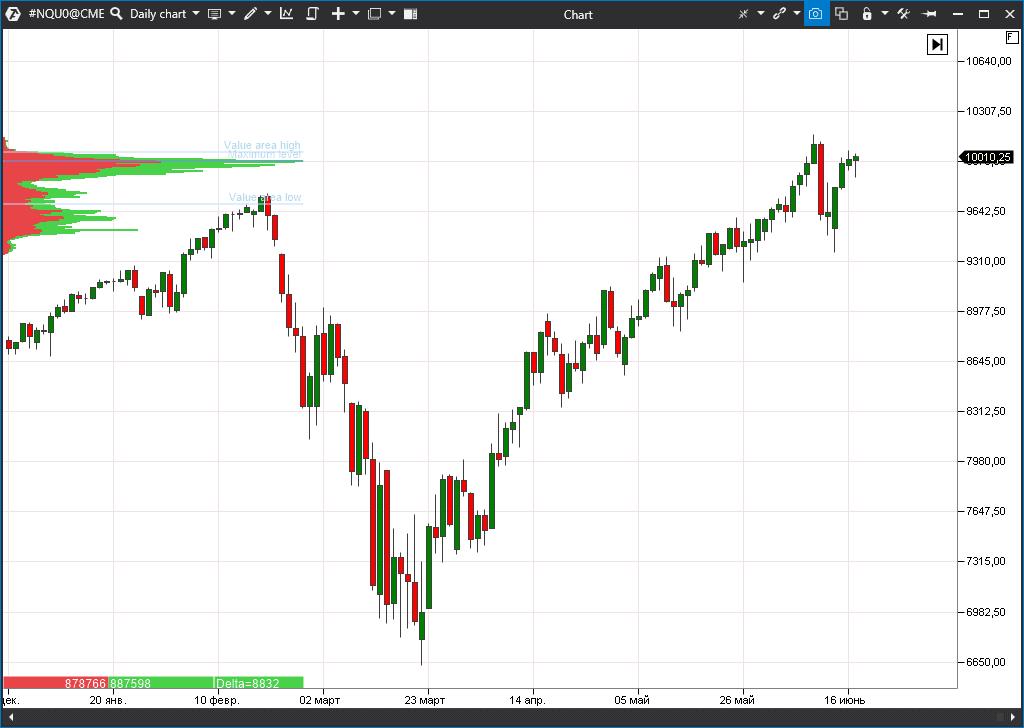 индекс акций Nasdaq 100