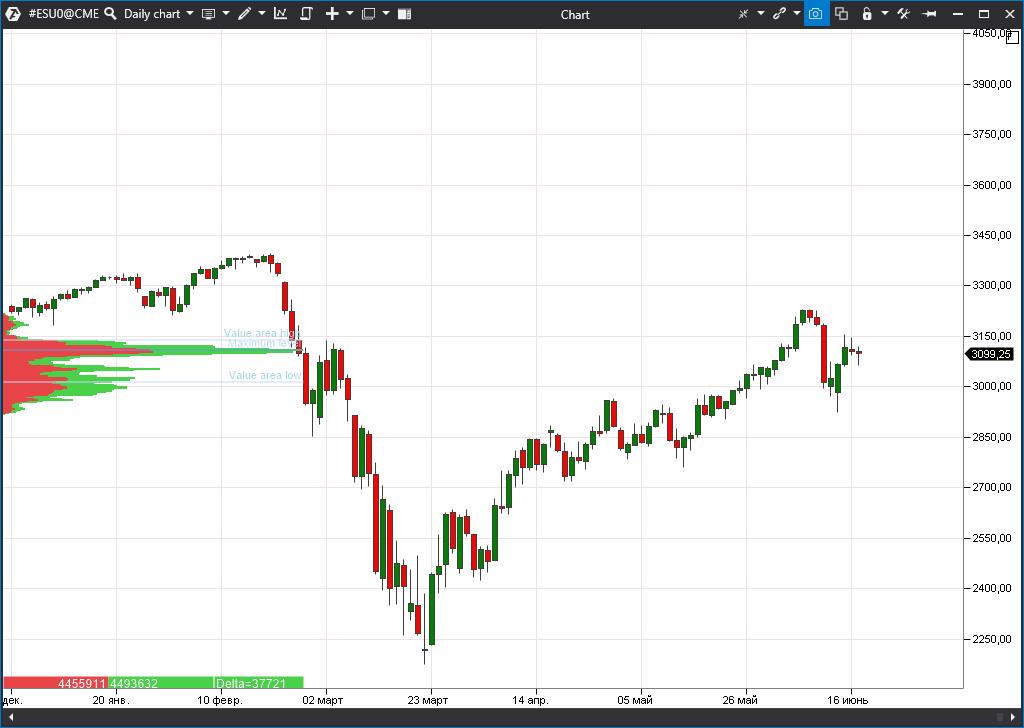 индекс акций S&P 500