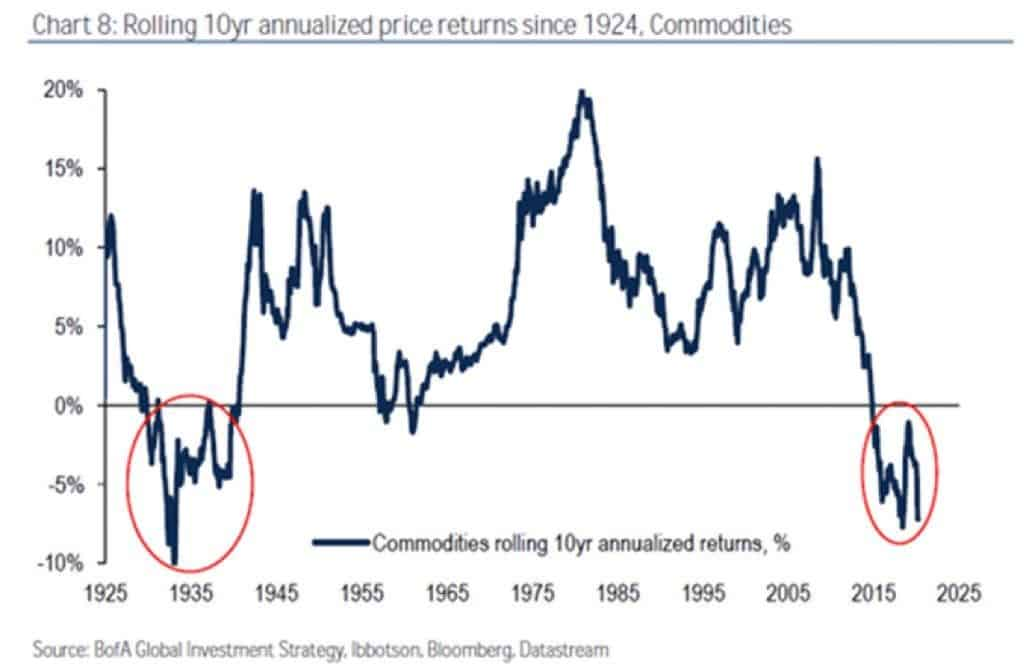 Historic yield of the commodity market