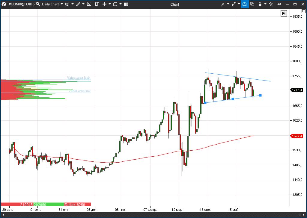 график фьючерса на золото (GDMO)