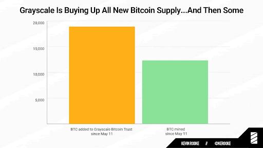 спрос на биткоин