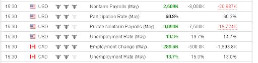 статистика занятости