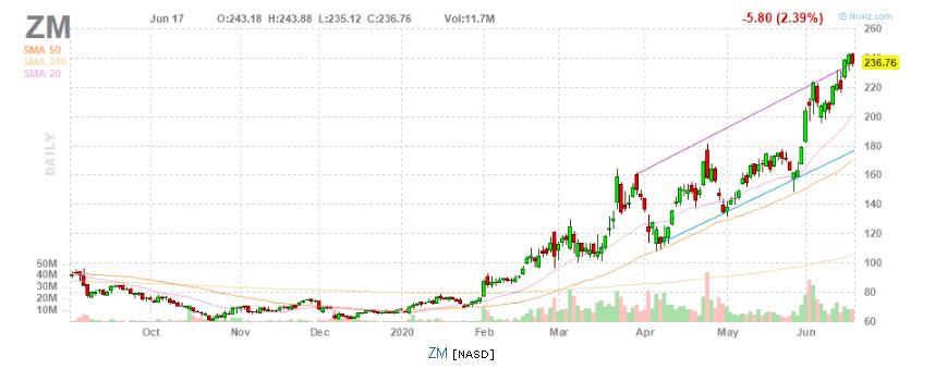 стоимость акций Zoom