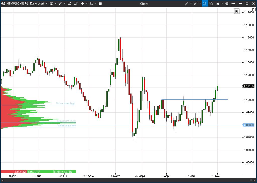 EUR/USD futures (6EM0)