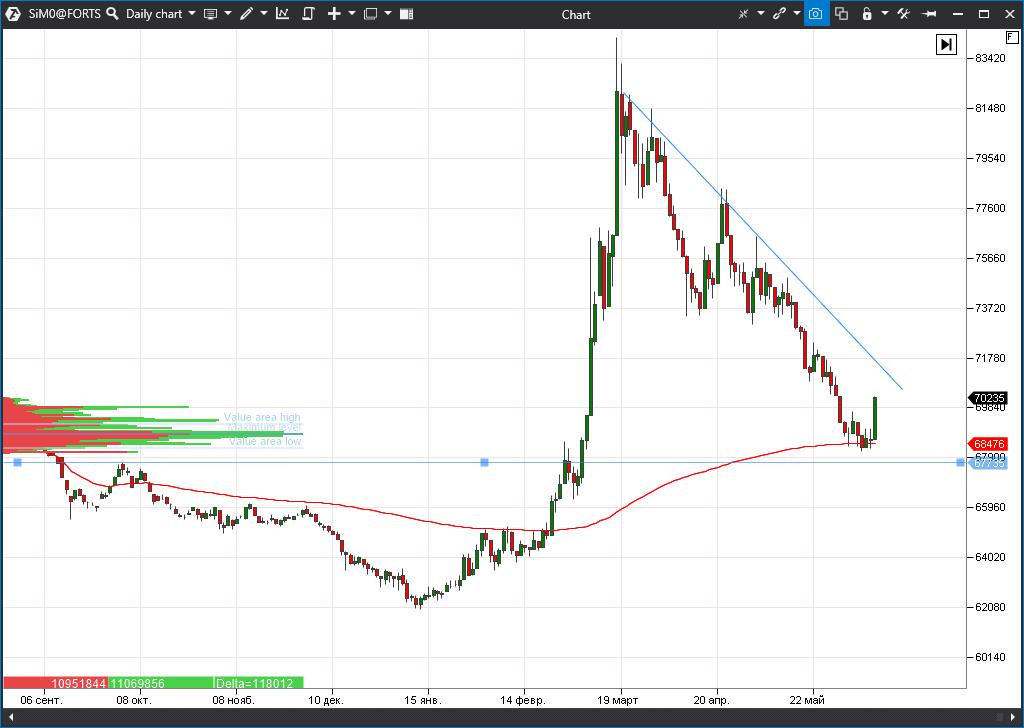 USD/RUB futures (Si)