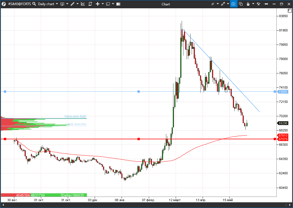 фьючерс на USD/RUB (SiM0)