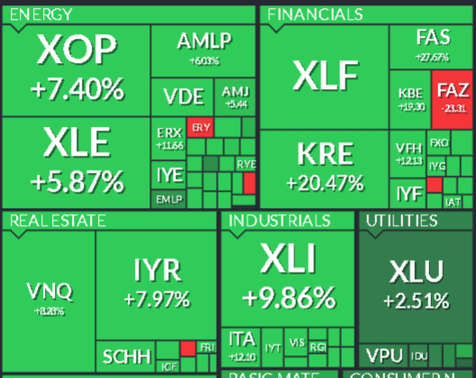 ETF in the US economy sectors