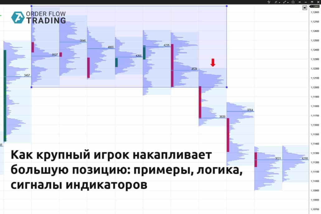 Как крупный игрок накапливает большую позицию: примеры, логика, сигналы индикаторов