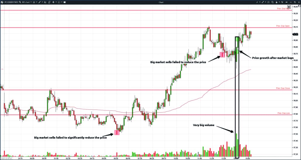 Analyse the oil price behaviour